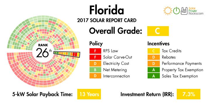 FL-Report-Card